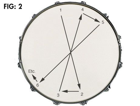 Recording Drums Figure 2