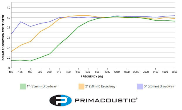 Primacoustic sound absorption coefficient graph