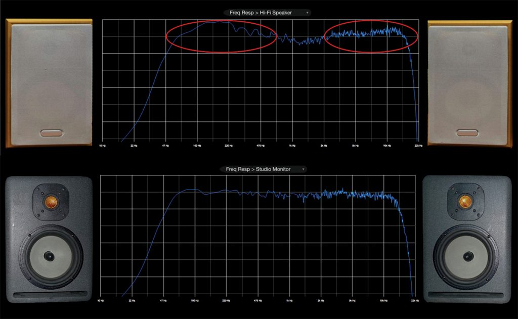 "FIGURE 1. The red circles show regions of bass and treble ""hype"" in hi-fi speakers vs. a flatter response in studio monitors."