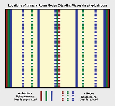 FIGURE 3. This diagram shows nodes and antinodes for standing waves between two walls.